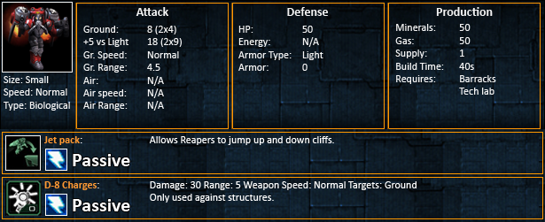 Starcraft 2 Reaper Statistics SC2 Reapers Stats