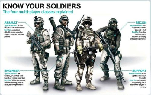 Battlefield 3 Classes