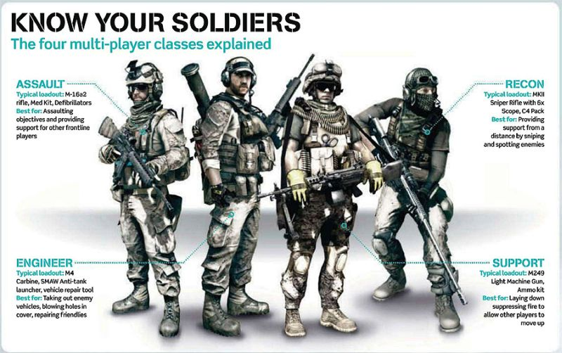 Battlefield 3 Classes