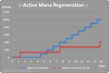 Mystic Active Mana Regeneration