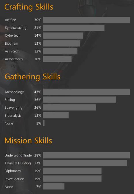 SWTOR Crew Skills popularity