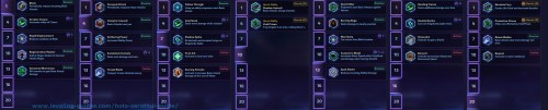 Zeratul Talents Guide