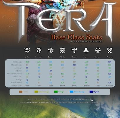 TERA Base Class Stats